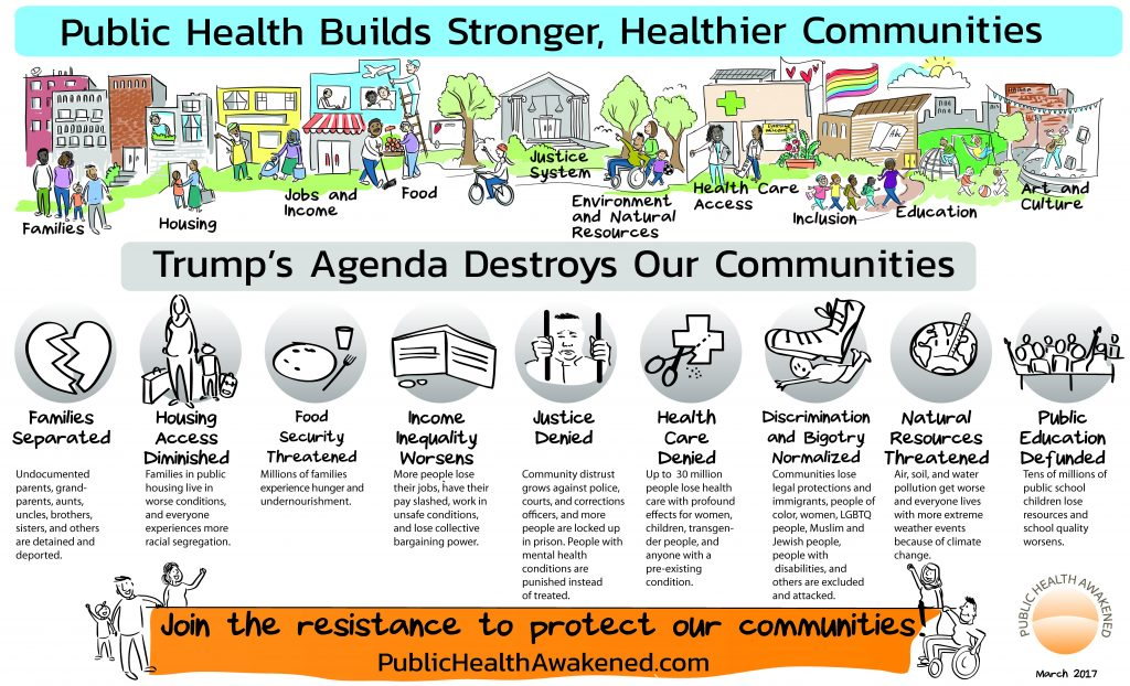 "Drawing of the social determinants of health, showcasing ""Public Health Builds Stronger, Healthier Communities"" and the ways Trump's agenda puts each of them at risk."